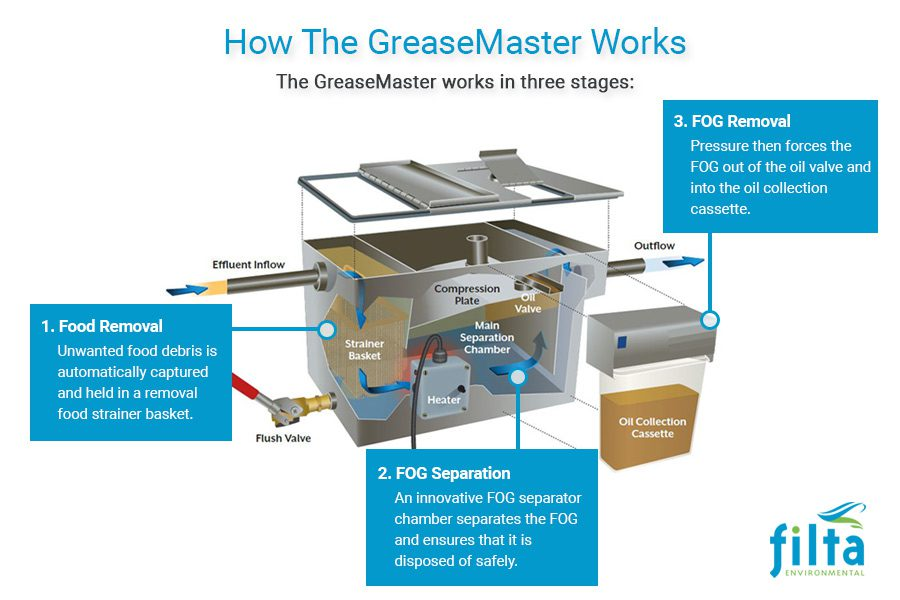 How Greasemaster Works - Fats Oils Grease Management UK