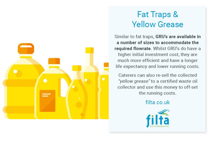 Fat Trap - Yellow Grease - Filta Commercial Kitchens UK