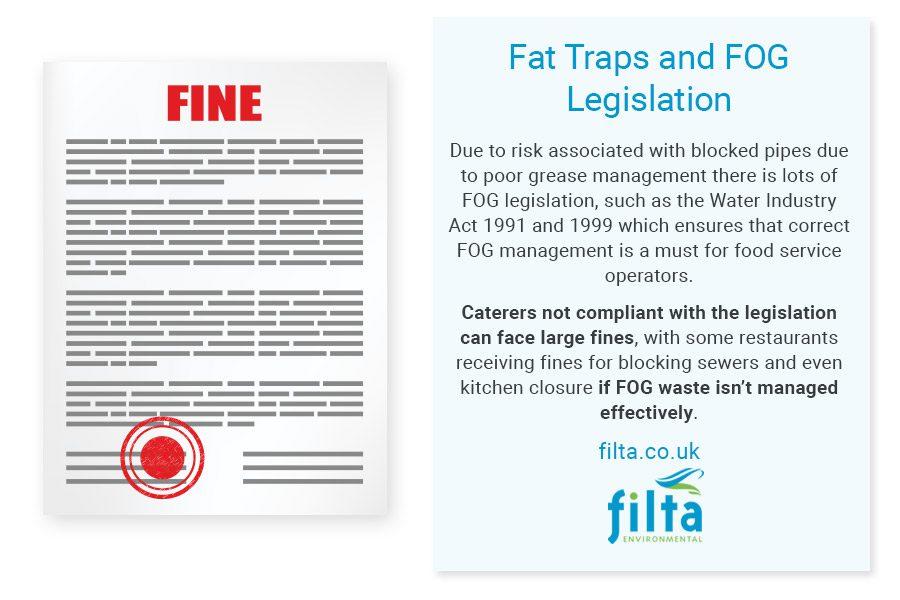 Fat Traps FOG Legislation - Filta Commercial Kitchens UK