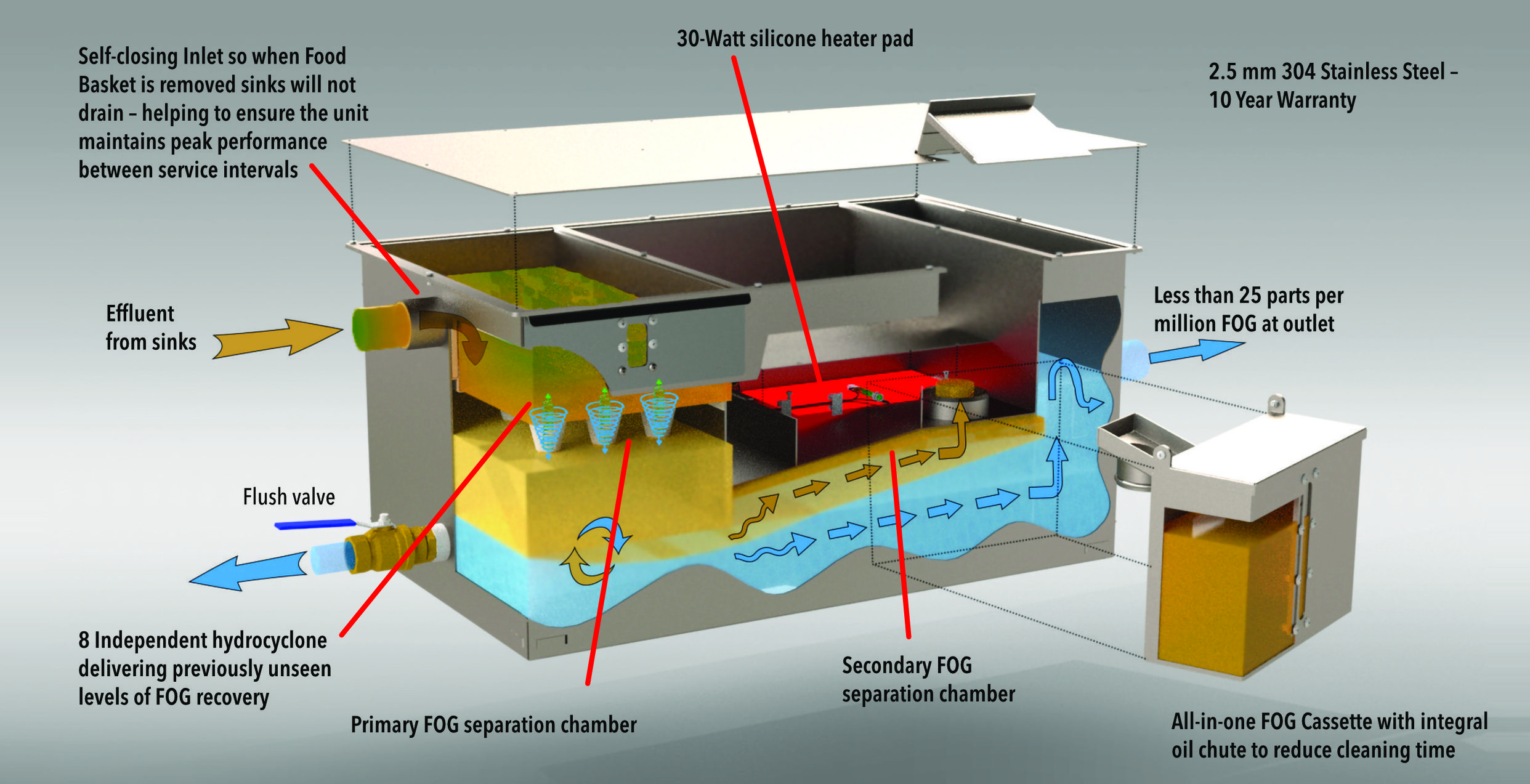 GreaseMaster Cyclone Open - Grease Recovery Unit - Filta Environmental