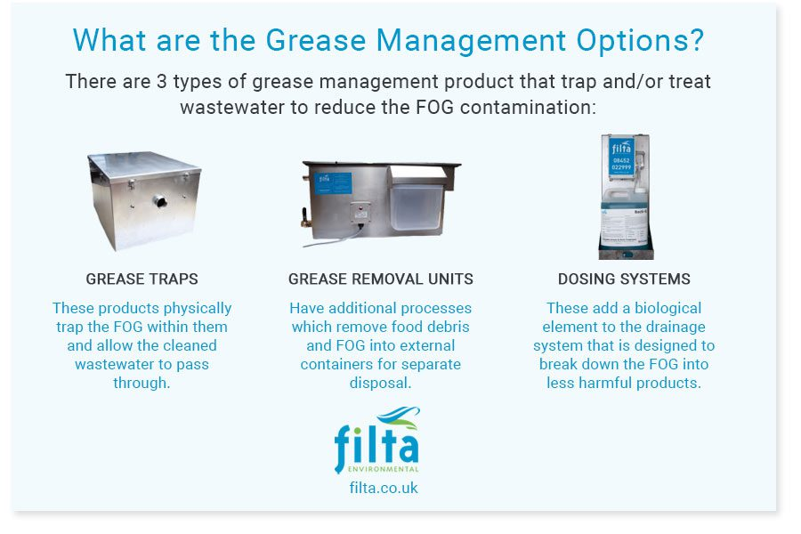 Grease Management Options for Commercial Kitchens - Filta Environmental - UK