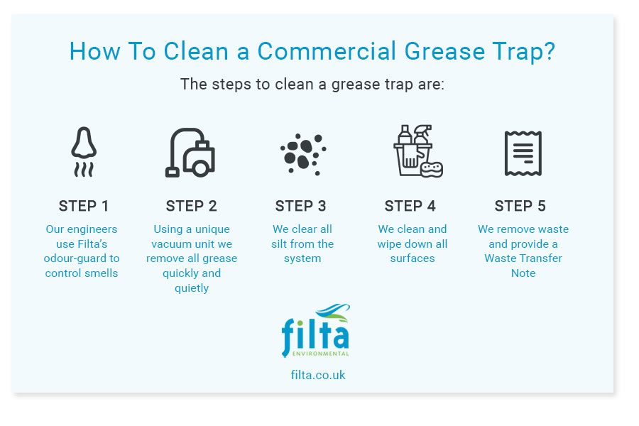 How to Clean a Commercial Grease Trap - Filta Environmental UK