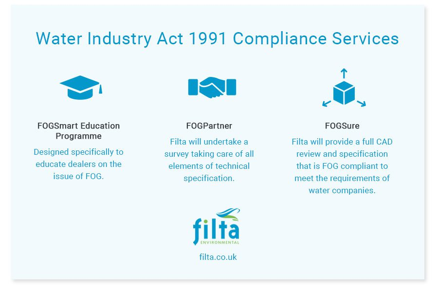 Water Industry Act 1991 Compliance Services - Commercial Kitchens Filta UK
