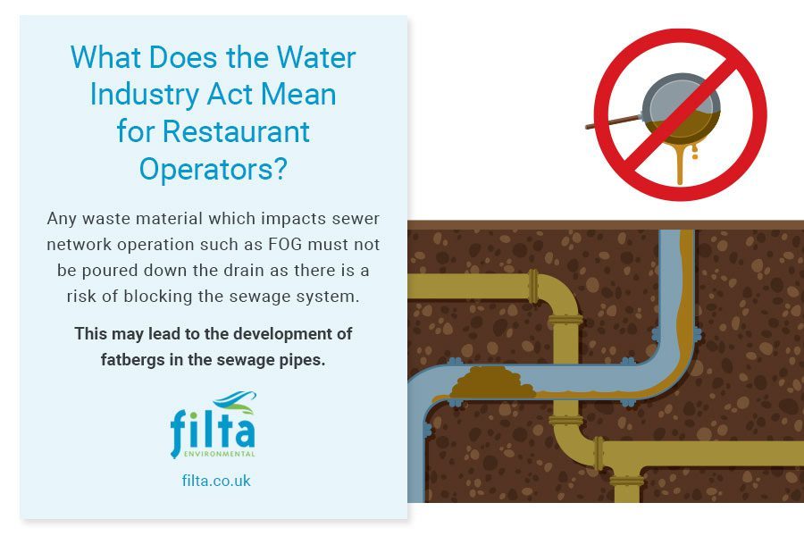 What Does The Water Industry Act Mean Restaurant Operators - Filta